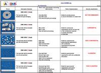 EA-DMS standard