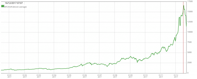 De waardestijging van Bitcoins maakt het aantrekkelijker om verloren bitcoins terug te halen met bitcoins data recovery.